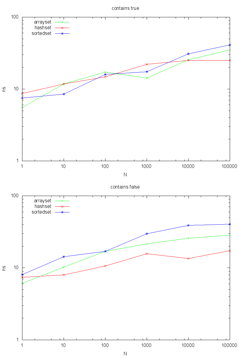 Set/Element operations